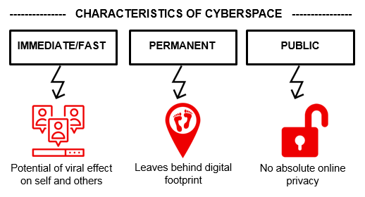Characteristics of Cyberspace.png