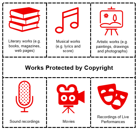 Works protected by copyright.png